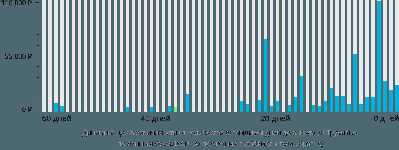 Динамика цен в зависимости от количества оставшихся дней до вылета из Трухильо
