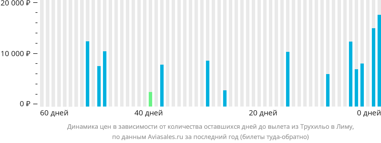 Динамика цен в зависимости от количества оставшихся дней до вылета из Трухильо в Лиму