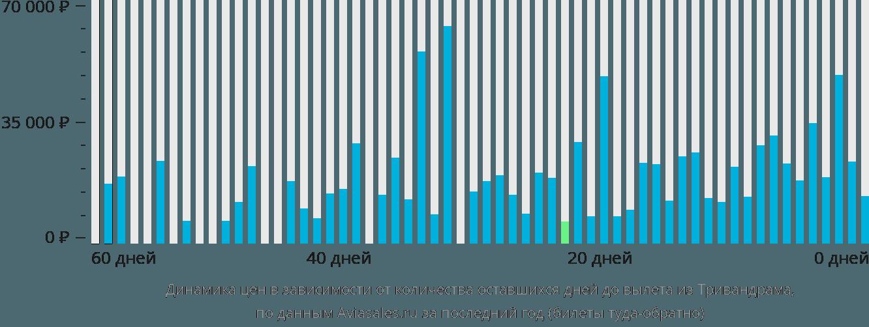Динамика цен в зависимости от количества оставшихся дней до вылета из Тривандрама