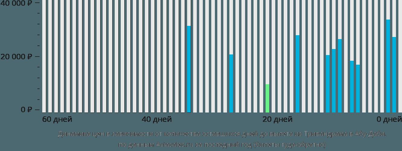 Динамика цен в зависимости от количества оставшихся дней до вылета из Тривандрама в Абу-Даби