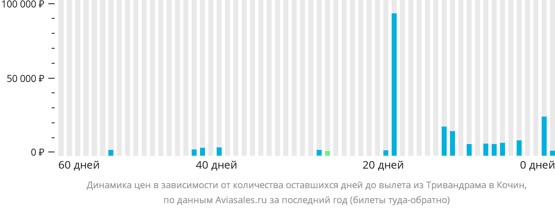 Динамика цен в зависимости от количества оставшихся дней до вылета из Тривандрама в Кочин