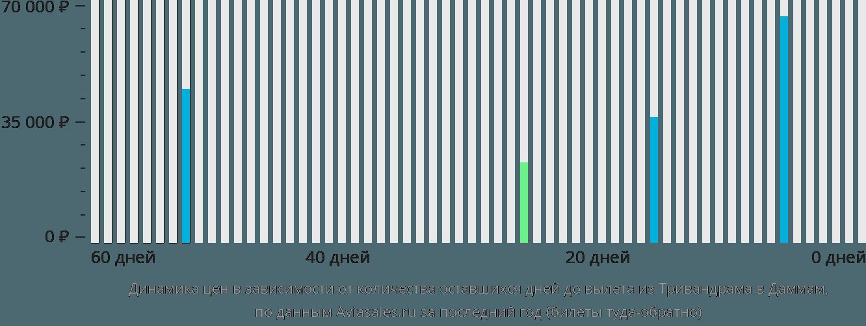 Динамика цен в зависимости от количества оставшихся дней до вылета из Тривандрама в Даммам