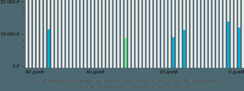 Динамика цен в зависимости от количества оставшихся дней до вылета из Тривандрама в Гоа