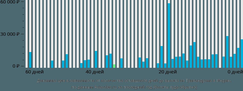 Динамика цен в зависимости от количества оставшихся дней до вылета из Тривандрама в Индию