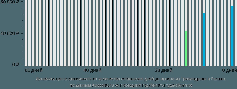 Динамика цен в зависимости от количества оставшихся дней до вылета из Тривандрама в Россию