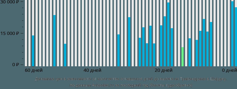 Динамика цен в зависимости от количества оставшихся дней до вылета из Тривандрама в Шарджу