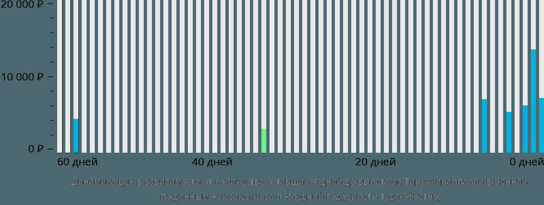 Динамика цен в зависимости от количества оставшихся дней до вылета из Тируччираппалли в Ченнай