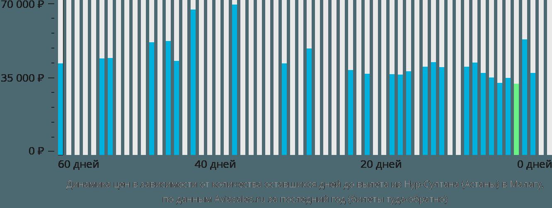 Динамика цен в зависимости от количества оставшихся дней до вылета из Нур-Султана (Астаны) в Малагу