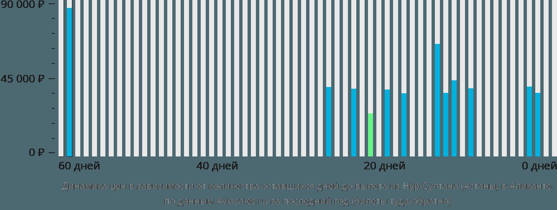 Динамика цен в зависимости от количества оставшихся дней до вылета из Астаны в Аликанте