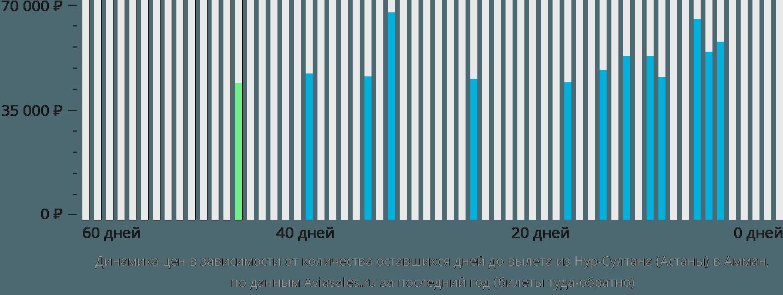 Динамика цен в зависимости от количества оставшихся дней до вылета из Нур-Султана (Астаны) в Амман