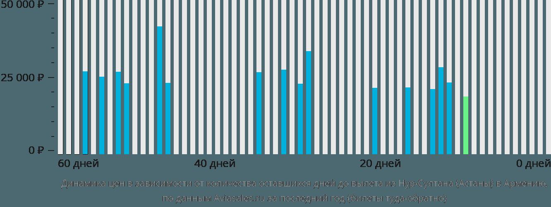 Динамика цен в зависимости от количества оставшихся дней до вылета из Нур-Султана (Астаны) в Армению