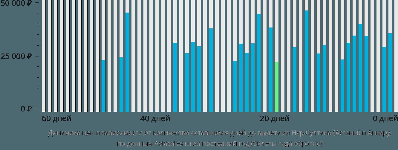 Динамика цен в зависимости от количества оставшихся дней до вылета из Нур-Султана (Астаны) в Анкару