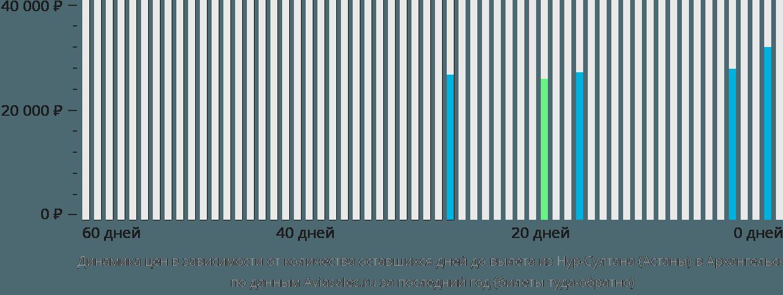 Динамика цен в зависимости от количества оставшихся дней до вылета из Астаны в Архангельск