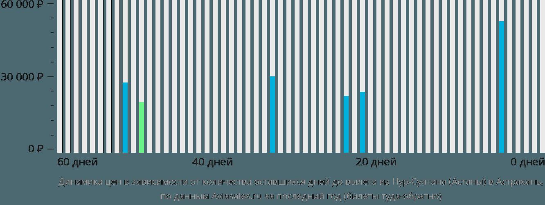 Динамика цен в зависимости от количества оставшихся дней до вылета из Астаны в Астрахань