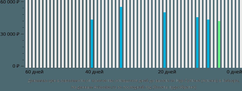 Динамика цен в зависимости от количества оставшихся дней до вылета из Астаны в Кайсери