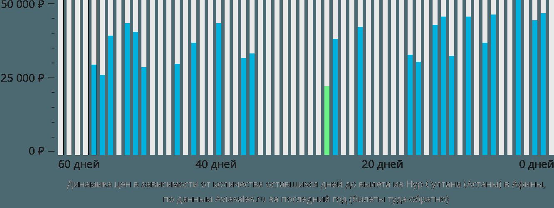 Динамика цен в зависимости от количества оставшихся дней до вылета из Нур-Султана (Астаны) в Афины
