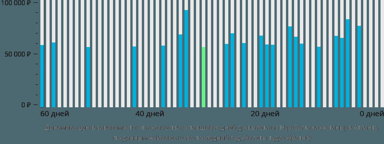 Динамика цен в зависимости от количества оставшихся дней до вылета из Нур-Султана (Астаны) в Атланту
