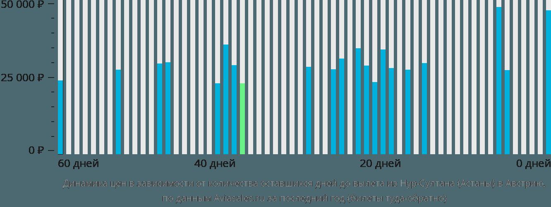 Динамика цен в зависимости от количества оставшихся дней до вылета из Нур-Султана (Астаны) в Австрию