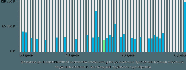 Динамика цен в зависимости от количества оставшихся дней до вылета из Нур-Султана (Астаны) в Болонью