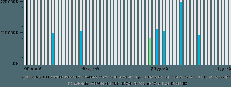 Динамика цен в зависимости от количества оставшихся дней до вылета из Нур-Султана (Астаны) в Буэнос-Айрес