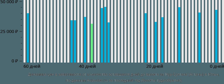 Динамика цен в зависимости от количества оставшихся дней до вылета из Астаны в Кёльн
