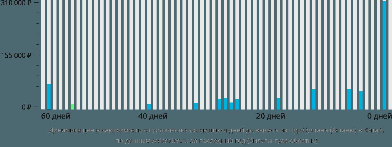 Динамика цен в зависимости от количества оставшихся дней до вылета из Нур-Султана (Астаны) в Китай