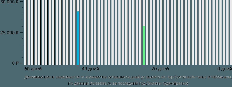 Динамика цен в зависимости от количества оставшихся дней до вылета из Астаны в Чебоксары
