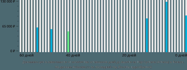 Динамика цен в зависимости от количества оставшихся дней до вылета из Нур-Султана (Астаны) в Канкун
