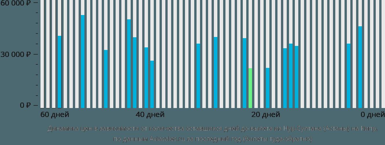 Динамика цен в зависимости от количества оставшихся дней до вылета из Нур-Султана (Астаны) на Кипр