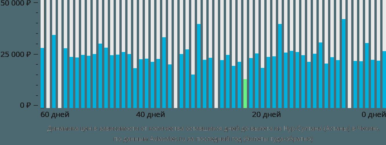 Динамика цен в зависимости от количества оставшихся дней до вылета из Нур-Султана (Астаны) в Чехию