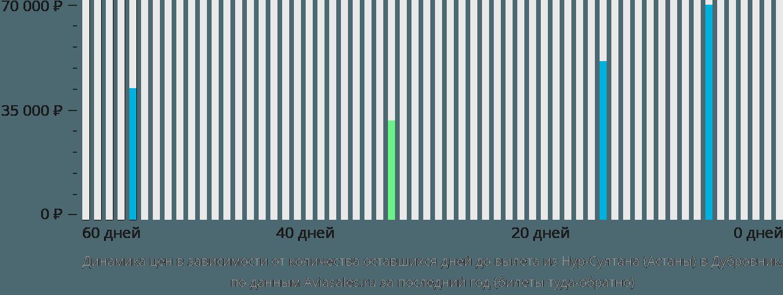 Динамика цен в зависимости от количества оставшихся дней до вылета из Нур-Султана (Астаны) в Дубровник