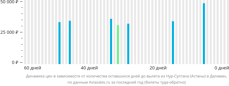 Динамика цен в зависимости от количества оставшихся дней до вылета из Нур-Султана (Астаны) в Даламан