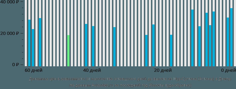 Динамика цен в зависимости от количества оставшихся дней до вылета из Нур-Султана (Астаны) в Днепр