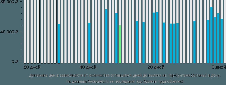 Динамика цен в зависимости от количества оставшихся дней до вылета из Нур-Султана (Астаны) в Доху