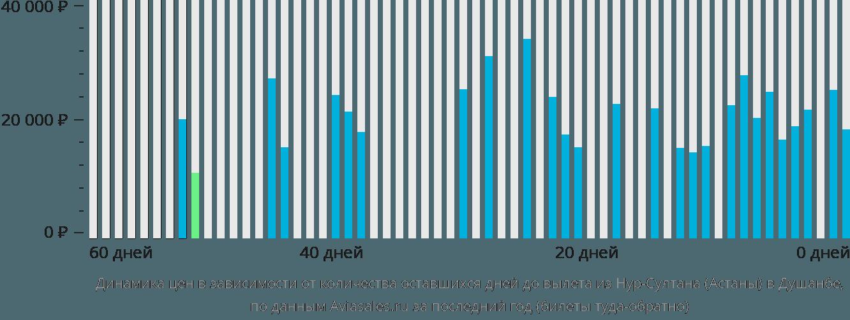 Динамика цен в зависимости от количества оставшихся дней до вылета из Астаны в Душанбе