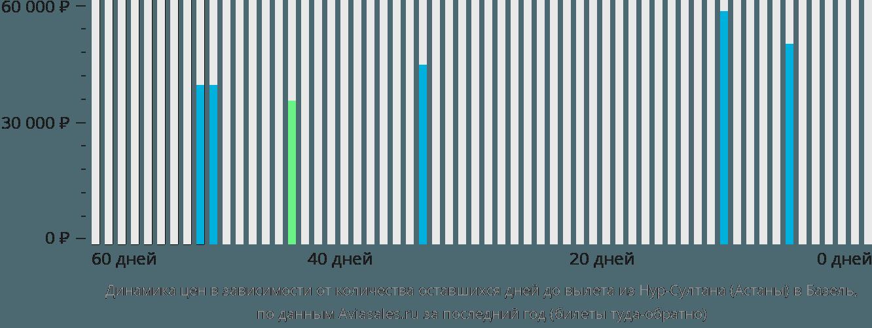 Динамика цен в зависимости от количества оставшихся дней до вылета из Нур-Султана (Астаны) в Базель