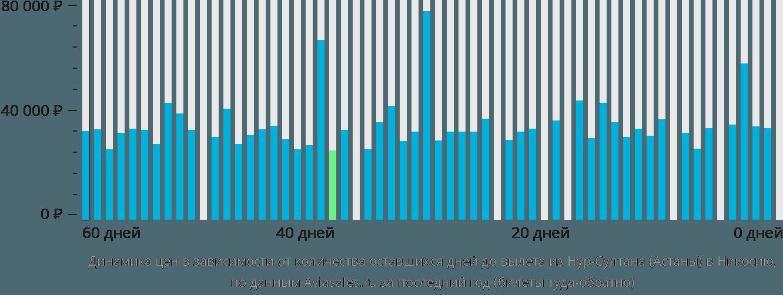 Динамика цен в зависимости от количества оставшихся дней до вылета из Нур-Султана (Астаны) в Никосию
