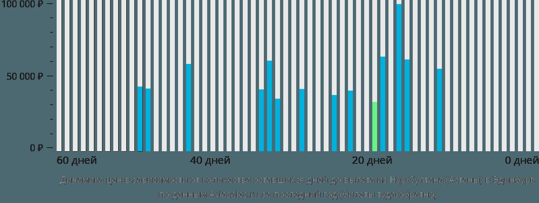 Динамика цен в зависимости от количества оставшихся дней до вылета из Нур-Султана (Астаны) в Эдинбург