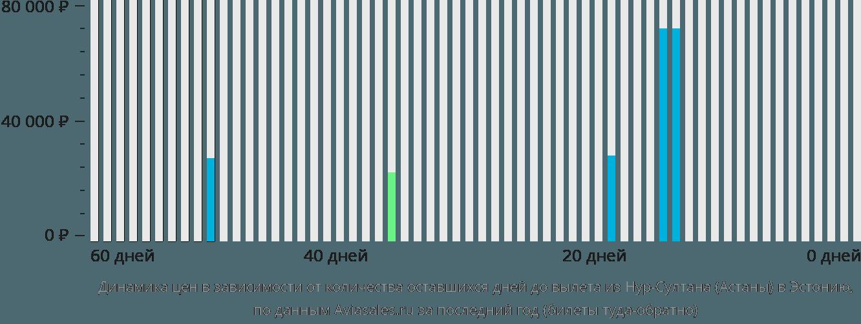 Динамика цен в зависимости от количества оставшихся дней до вылета из Нур-Султана (Астаны) в Эстонию