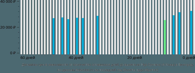 Динамика цен в зависимости от количества оставшихся дней до вылета из Астаны в Белгород