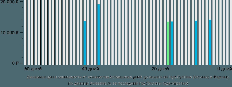 Динамика цен в зависимости от количества оставшихся дней до вылета из Нур-Султана (Астаны) в Фергану