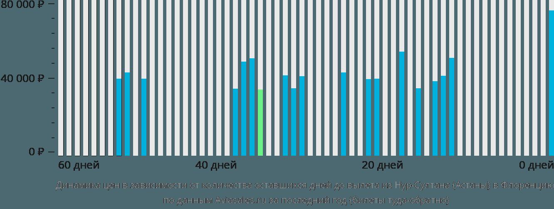 Динамика цен в зависимости от количества оставшихся дней до вылета из Астаны в Флоренцию