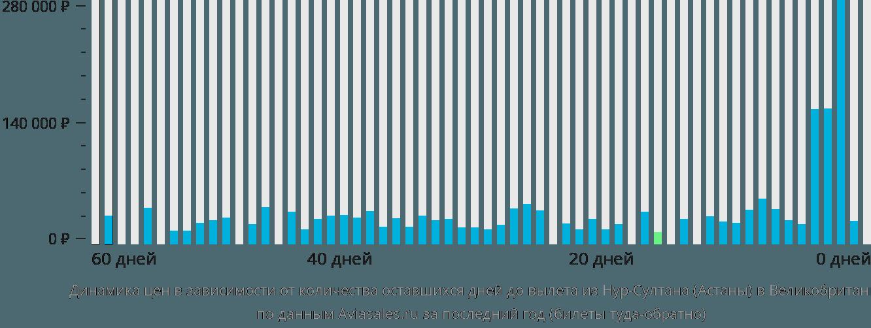 Динамика цен в зависимости от количества оставшихся дней до вылета из Нур-Султана (Астаны) в Великобританию