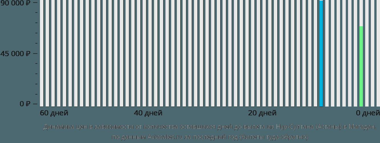 Динамика цен в зависимости от количества оставшихся дней до вылета из Астаны в Магадан