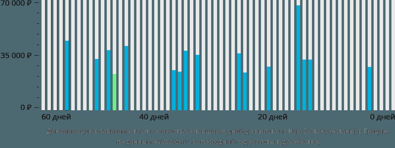 Динамика цен в зависимости от количества оставшихся дней до вылета из Нур-Султана (Астаны) в Грецию