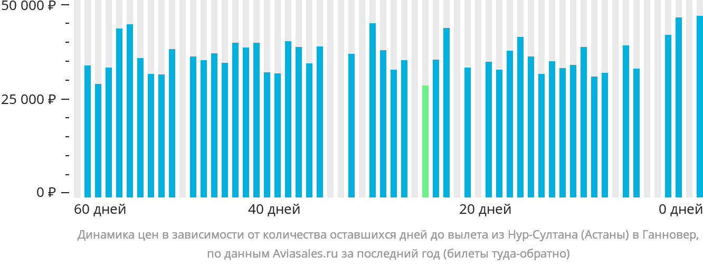 Динамика цен в зависимости от количества оставшихся дней до вылета из Нур-Султана (Астаны) в Ганновер
