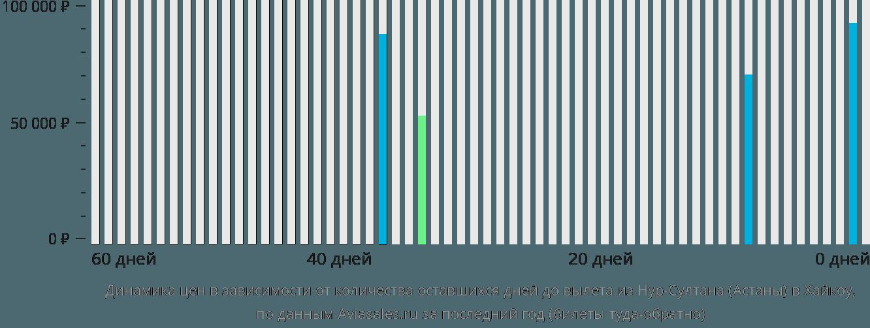 Динамика цен в зависимости от количества оставшихся дней до вылета из Нур-Султана (Астаны) в Хайкоу