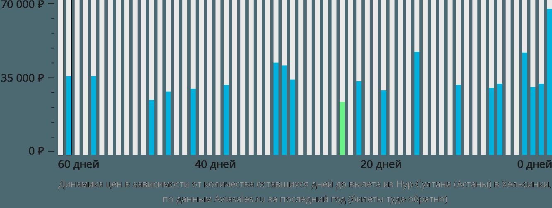 Динамика цен в зависимости от количества оставшихся дней до вылета из Нур-Султана (Астаны) в Хельсинки