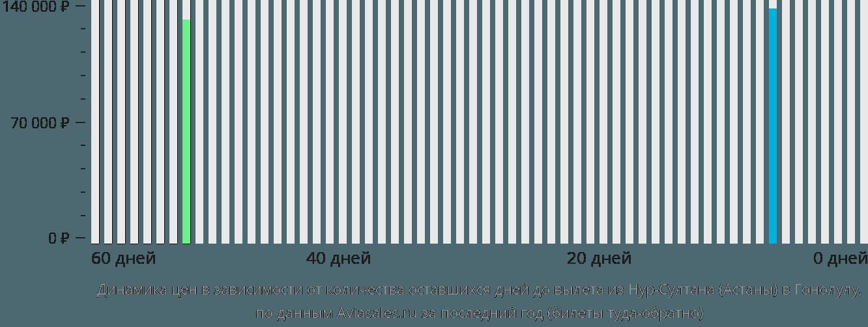 Динамика цен в зависимости от количества оставшихся дней до вылета из Нур-Султана (Астаны) в Гонолулу