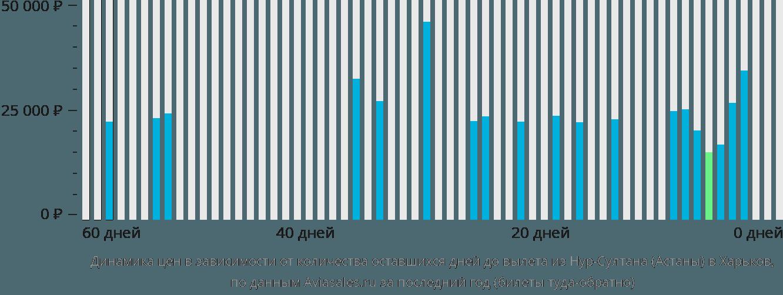 Динамика цен в зависимости от количества оставшихся дней до вылета из Астаны в Харьков